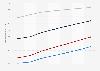 Digital Market Outlook: utilisateurs de médias numériques en Italie 2014 - 2020, par catégorie