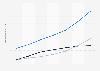 Digital Market Outlook: utilisateurs de la vidéo numérique en Italie 2014 - 2020, par type