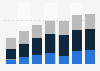 Digital Market Outlook: revenu des jeux numériques en Italie 2014 - 2020, par catégorie