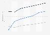 Digital Market Outlook: utilisateurs des jeux numériques en Italie 2014 - 2020, par catégorie