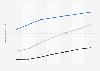 Digital Market Outlook: lecteurs des différents formats de l'édition électronique en Italie 2014 - 2020