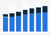 Digital Market Outlook: revenu des bannières publicitaires en Italie 2014 - 2020, par appareil