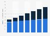 Digital Market Outlook: revenu de la publicité vidéo numérique en Italie 2014 - 2020, par appareil