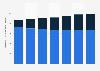 Digital Market Outlook: revenu de la publicité liée aux recherches en Italie 2014 - 2020, par appareil