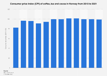 Consumer price index (CPI) of coffee, tea and cocoa in Norway 2007-2017