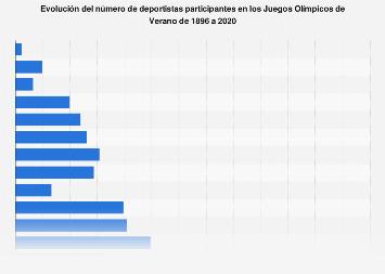 Juegos Olimpicos De Verano Numero De Deportistas 1896 2020