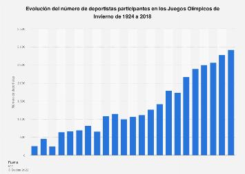 Juegos Olímpicos de Invierno: número de deportistas participantes 1924-2014
