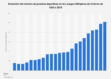 Juegos Olímpicos de Invierno: número de competiciones 1924-2018