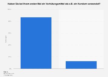 Verhütung beim ersten Sex unter Jugendlichen in Österreich 2016