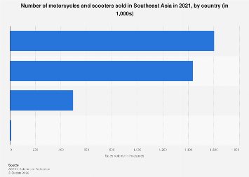 Motorcycle and scooter sales within ASEAN 2016, by country