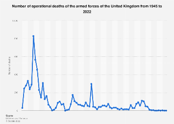United Kingdom annual armed forces operational deaths post 1945-2018