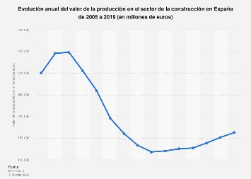 Valor de la producción en la construcción España 2005-2015