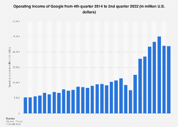 Google: quarterly operating income 2014-2017