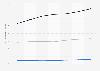 Perspectives du marché numérique: recettes moyennes par abonné à la vidéo numérique auxÉtats-Unis en2014-2020, par type