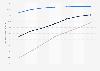 Perspectives du marché numérique: taux de pénétration des utilisateurs de vidéo numérique auxÉtats-Unis en2014-2020, par type