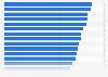 Nombre total de visites de patients ambulatoires à l'hôpital aux États-Unis 1965 - 2013