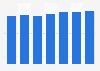 Contribution au PIB du secteur des TIC au Canada 2007 – 2013