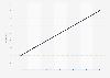 Perspectives du marché numérique: Chiffre d'affaires de la publicité sur les réseaux sociaux sous forme de part du PIB américain 2014 - 2020, par appareil