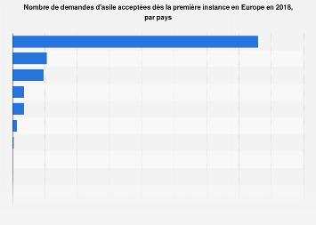 Nombre de demandes d'asile acceptées en première instance par pays en Europe 2018