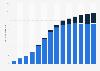 Nombre de connexions haut débit en Allemagne 2001 - 2014, par type de connexion