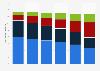 Nombre de connexions au réseau de téléphonie fixe en Allemagne 2009 - 2014, par type