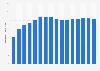 Chiffre d'affaires externe sur le marché des communications mobiles en Allemagne 1999 - 2014