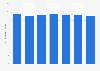 Perspectives du marché numérique: chiffre d'affaires moyen par utilisateur de la musique numérique aux États-Unis 2014-2020