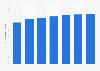 Perspectives du marché numérique: chiffre d'affaires moyen par utilisateur des jeux numériques aux États-Unis 2014-2020