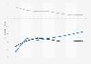 Perspectives du marché numérique: chiffre d'affaires moyen par utilisateur des jeux numériques aux États-Unis 2014-2020, par catégorie