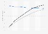 Perspectives du marché numérique: taux de pénétration des joueurs sur supports numériques aux États-Unis 2014-2020, par catégorie