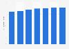 Perspectives du marché numérique: chiffre d'affaires moyen par utilisateur de l'édition électronique aux États-Unis 2014-2020
