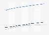 Aperçu du marché numérique: pénétration des utilisateurs de l'édition électronique aux États-Unis 2014-2020, par format