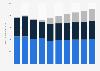 Recettes du marché des jeux vidéo Allemagne 2010-2019, par segment