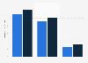 Vente au détail en ligne et à distance en Allemagne 2014-2015, par segment