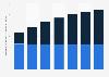 Aperçu du marché numérique: recettes des bannières publicitaires par utilisateur d'Internet aux États-Unis 2014-2020, par appareil
