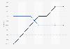 Aperçu du marché numérique: recettes issues des bannières publicitaires sous forme de part du PIB États-Unis 2014-2020, par appareil