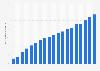Nombre d'utilisateurs de smartphoneen Allemagne 2009-2018