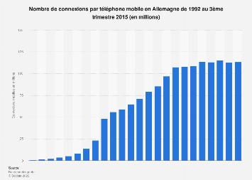 Nombre de connexions par téléphone mobile Allemagne 1992-2015