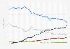 Parts de marché des principaux navigateurs Allemagne 2009-2015