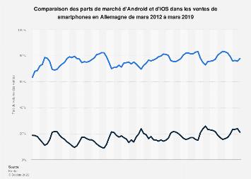 Part d'Android et d'iOSdans les ventes de smartphones en Allemagne 2012-2019