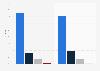 Parts de marché des ventes des systèmes d'exploitation de smartphones Allemagne 2014-2015