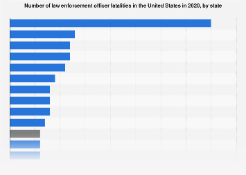 Number of law enforcement officer fatalities in the U.S. in 2017, by state
