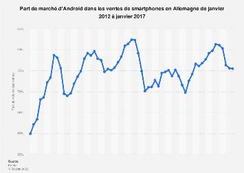 Part de marché d'Android dans les ventes de smartphones Allemagne 2012-2017