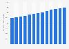 Volume des ventes au détail de spiritueux distillés aux États-Unis 2004-2016
