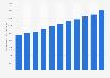 Valeur des ventes au détail de spiritueux distillés aux États-Unis 2006-2016