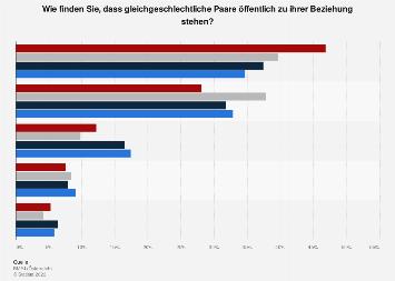 Toleranz gleichgeschlechtlicher Paare in der Öffentlichkeit in Österreich 2016