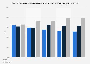 Part des ventes de livres au Canada 2013-2017, par domaine