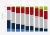 Part des expéditions de téléviseurs LCD dans le monde, par taille 2006-2014