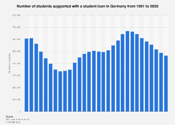 Students supported with a student loan in Germany 1991-2018