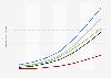 Perspectives du marché numérique: ménages équipés de maisons intelligentes en Italie 2014-2020, par segment